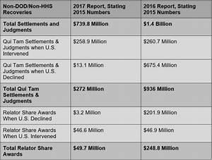 DOJ Releases 2017 False Claims Statistics
