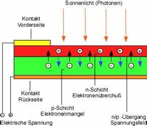 Solarstrom Berechnen : solarenergie sorartechnik solarstrom solarf rderung sonnenenergie solarmodule ~ Themetempest.com Abrechnung