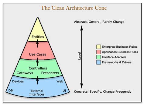 75 Clean Architecture  Make Your Architecture Scream