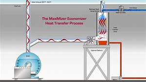 Maximizer Boiler Stack Economizer