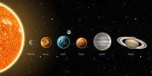 Alinhamento de Mercúrio, Venus, Saturno, Marte e Júpiter ...