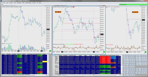 charting software  interactive brokers