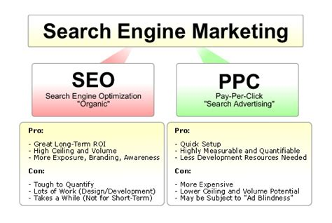 Search Engine Optimisation Marketing by Search Engine Marketing Sem Defined Bullseye Marketing