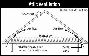 Ventilation Of Attic And Foundation Areas
