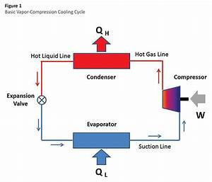 Understanding Thermal Systems  Basic Cooling Systems