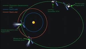 Rosetta Spacecraft Waking Up for Final Leg of Comet ...