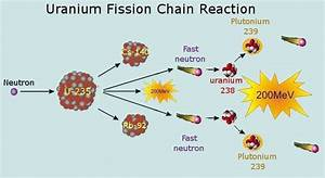 Explanation Diagrams Of Fission : thorium vs uranium ~ A.2002-acura-tl-radio.info Haus und Dekorationen