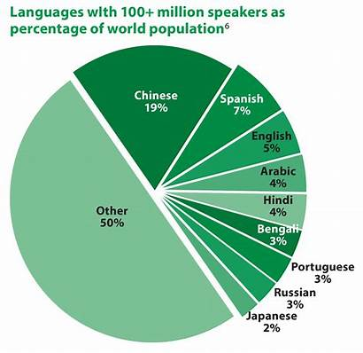 Languages Facts