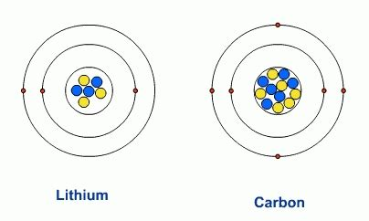 Helium Protons Neutrons Electrons by How Many Electrons Does Helium How Many Of This