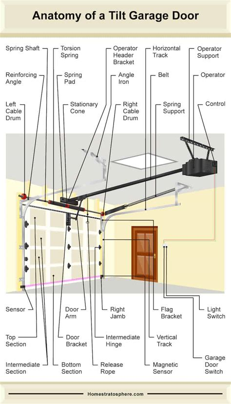 parts   garage door tilt  roll style diagrams