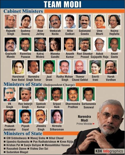 Cabinet Ministers Of Modi Government by Narendra Modi Cabinet Under Construction