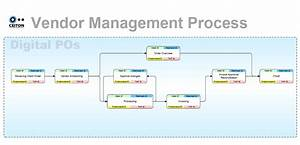 ceiton process consulting With supplier management process document