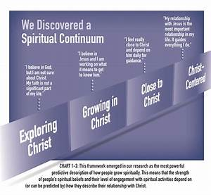 Spiritual Growth  U2013 Leadership Dude