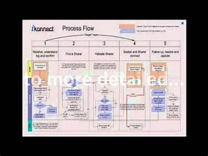 Examples Of Process Flow Diagrams