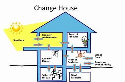 Change Denial Rooms Pit Despair Confusion Map