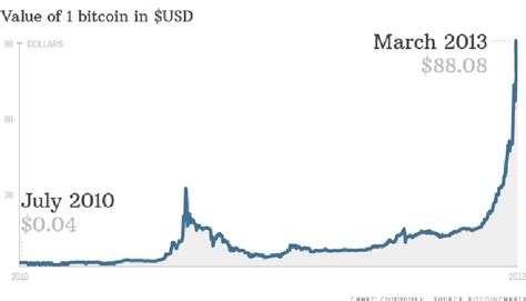 Satoshi and bitcoin usd dollar conversion table. Value of 1 BTC in $USD from 2010 to the Cyprus Banks ...