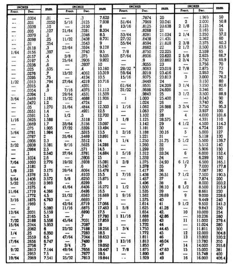 conversion table  fractions  decimals  millimeters