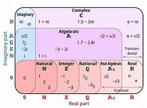 Complex Number Set Diagram