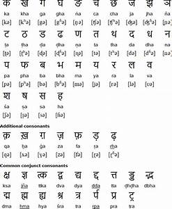 Hindi alphabet, pronunciation and language