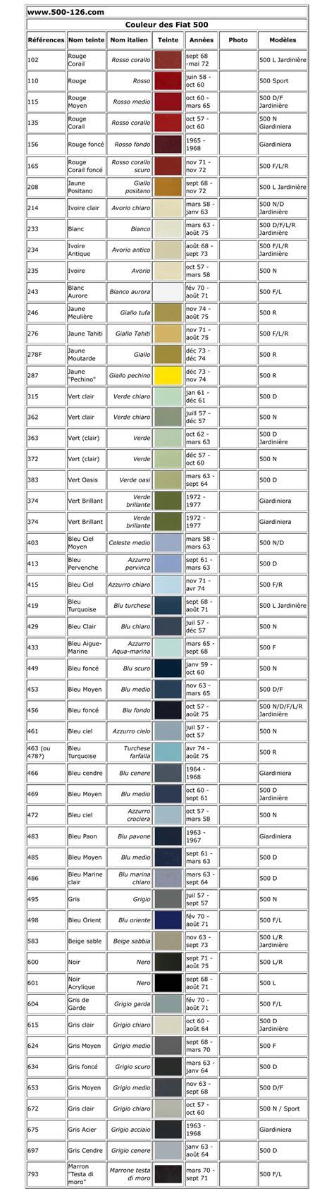 code couleur pour nos  bis