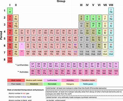 Periodic Table Elements Science Ducksters Atomic Number