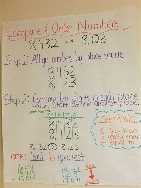 compare  order numbers anchor chart math charts math