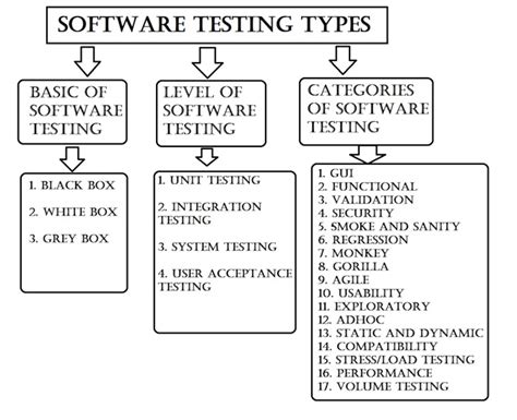 Types Of Software Testing For Dummies