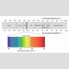 Electromagnetic Waves Spectrum  Spm Physics Form 4form 5