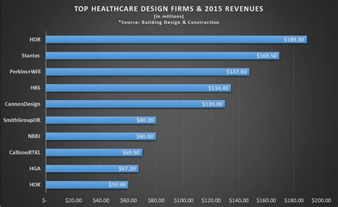 Healthcare Construction  Market + Key Players Helbling