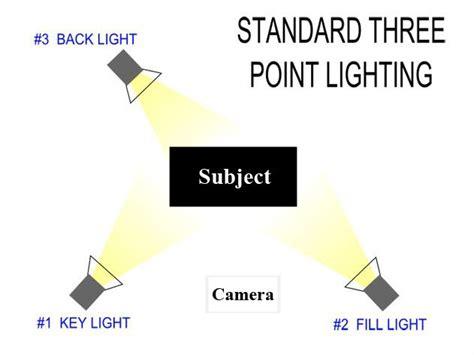 Amazing 3 Point Lighting Diagram Democraciaejustica Wiring Cloud Hisonuggs Outletorg