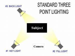 Three Point Lighting Diagram