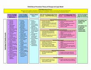 templates models and d on pinterest With theory of change template