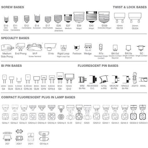 light bulb base chart reference charts bulbscom