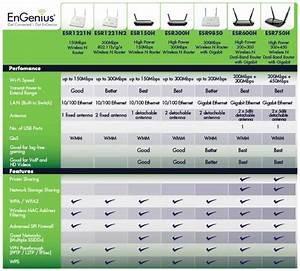 Engenius Esr1221n2 Ieee 802 11 B G N Wireless N Router Up