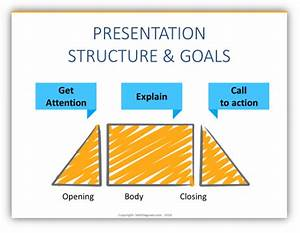 Build An Engaging Presentation With Proper Structure Slides - Blog