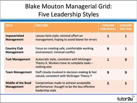 Blake Mouton Managerial Grid