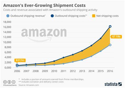 cuanto han aumentado los costes de logistica  amazon