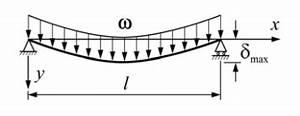 even load supported beam deflection calculator epsilon With summary of beam theory 1 summary of beam
