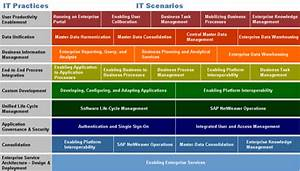 Sap Netweaver Training Using It Practices And Scenarios