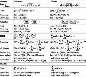 Signals & Systems For Dummies Cheat Sheet - dummies
