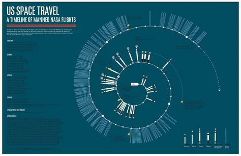 space travel infographic daily infographic