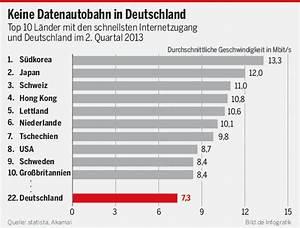 Geschwindigkeit Internet Berechnen : internet geschwindigkeit deutschland hinkt der weltspitze weit hinterher internet ~ Themetempest.com Abrechnung
