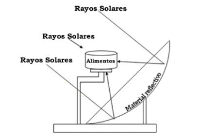 solar termica mexico promocionan cocinas solares