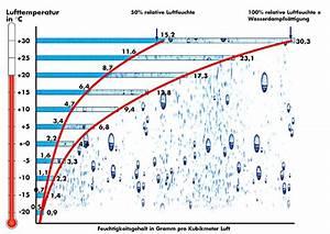 Luftfeuchtigkeit Temperatur Tabelle : luftfeuchtigkeit und temperatur l ftung energieagentur nrw ~ Lizthompson.info Haus und Dekorationen