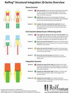 What Is Rolfing - Rolfing FAQ - Boulder, CO Rolfing