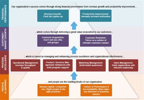 organizational growth strategy template google search