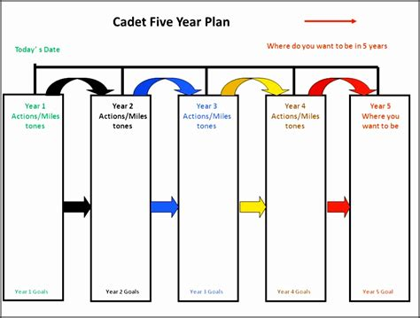5 Year Plan Template 7 Five Year Plan Template Sletemplatess