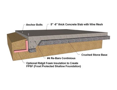 shed concrete slab thickness shallow protected foundation monolithic concrete