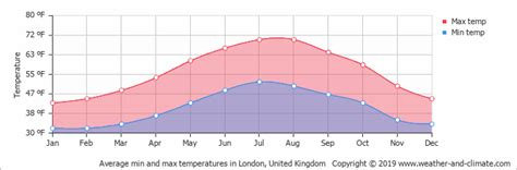 climate  average monthly weather  london
