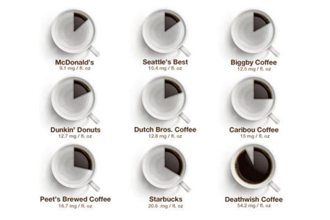how much caffeine in a cup of coffee how much caffeine is really in a cup of coffee from your favorite chain sneakhype
